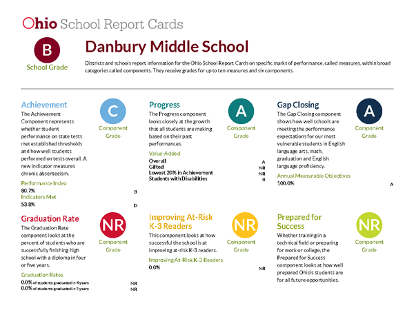Screenshot of DMS Report Card.  Click the link for details.